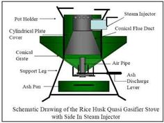 Rice Husk Quasi-Gasifier Stove With Side-in Steam Injector Stove Heater, Stove Oven, Gas Stove, Rocket Heater, Rocket Stoves, Cooking Stove, Fire Cooking, Cooking Beets, Wood Gasifier