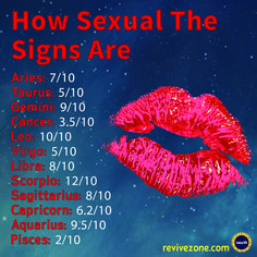 how sexual the zodiac signs are? aries, taurus, gemini, cancer, leo, virgo, libra, scorpio, sagittarius, capricorn, aquarius, pisces