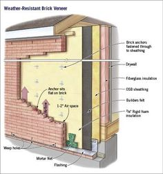 Despite the inherent strength of brick, a brick veneer wall is not invulnerable during a storm. If the wind blows hard enough, poorly secured brick veneer can literally crumble. And because bricks and mortar are porous, they can transmit moisture to the main wall if that wall has not been properly waterproofed. Ted Cushman outlines the details needed to make sure that brick veneer stays on the house, as well as the flashing and drainage techniques that will keep the house dry during a…