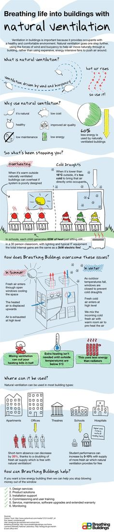What is 'natural ventilation' ?