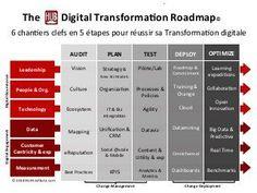 Digital Transformation Roadmap Sales And Marketing, Digital Marketing, The Hub, Professional Powerpoint Presentation, Operations Management, Paradigm Shift, Change Management, Digital Strategy, Design Strategy