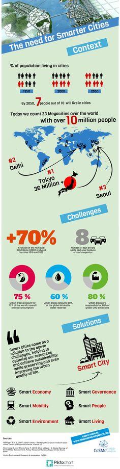 Smart City Infographics
