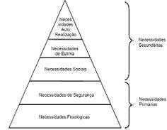 Resultado de imagem para hierarquia das necessidades segundo maslow
