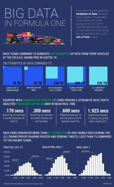 Formula One cars generate terabytes of data at each race.