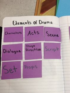 Foldable for parts of a drama.Amanda Moreno Foldable for parts of a drama. Drama Teacher, Drama Class, Drama Drama, Acting Class, Elements Of Drama, 3rd Grade Writing, 5th Grade Reading, Interactive Writing Notebook, Blond