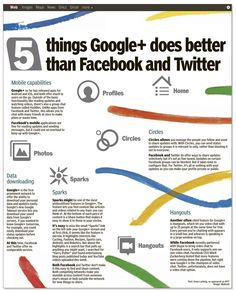 5 things #GooglePlus does better than #Twitter and #Facebook