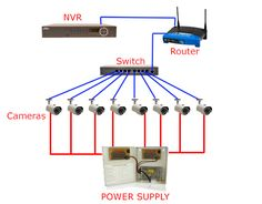 CCTV Installation and Wiring Options - When installing a completely new security system you may want to have the video and power wires come from a single location located near the storage device (DVR or NVR) as shown below. Best Home Security System, Home Security Tips, Wireless Home Security Systems, Security Camera System, Security Cameras For Home, Basic Electrical Engineering, Router Switch, Cctv Camera Installation, Electronics Basics