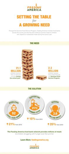 Feeding America Summer Foods Infographic.