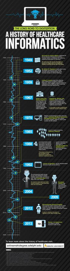 Long Road To Digitization: A History of Healthcare Informatics #infographic