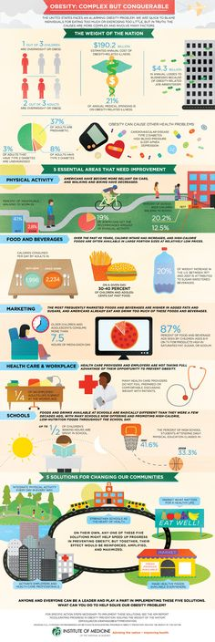 """A new report released Monday, """"Accelerating Progress in Obesity Prevention: . - A new report released Monday, """"Accelerating Progress in Obesity Prevention: … - Health And Wellness, Health Care, Health Fitness, Wellness Fitness, Women's Health, Health Tips, Health Images, Fitness Motivation, Childhood Obesity"""