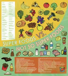 Super Foods- coffee is a super food! Hope that includes my monday night lattes! Healthy Kids, Get Healthy, Healthy Living, Healthy Recipes, Health And Nutrition, Health And Wellness, Raw Spinach, Bee Pollen, Happy Foods