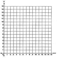 first quadrant coordinate grid 15 x 15 - Yahoo Image Search Results Resume Template Free, Templates, Free Resume, Tally Chart, Printable Graph Paper, Fraction Games, Growth Mindset, Anchor Charts, Math Lessons