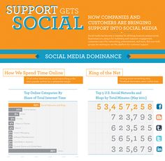35 - Support Gets Social Infographic