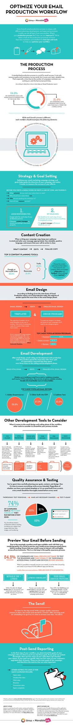 Email Marketing - How to Optimize Your Email Production Workflow [Infographic]… Email Marketing Lists, Content Marketing Strategy, Marketing Tools, Marketing Digital, Internet Marketing, Marketing Ideas, Marketing Communications, Pinterest Instagram, Social Media