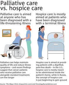 Palliative Care vs. Hospice Care