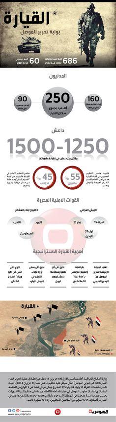 انفوغراف السومرية - القيارة.. بوابة تحرير الموصل