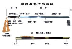 Jian sword part names in Chinese