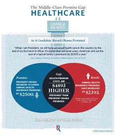 Obama's Middle-Class Promise Gap: Obamacare [Infographic] #Mitt2012 #Obama2012