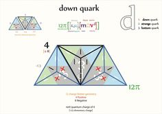 Tetryonics 07.03 - DOWN Quarks