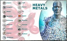 To a greater or lesser degree, most of us are contaminated with heavy metals today - some seriously, some without ever knowing it. In fact, the chronic accumulation of toxic contaminants that may not achieve classical acute toxicity thresholds receives little attention, although it may nevertheless contribute to important adverse health effects