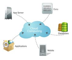 """Résultat de recherche d'images pour """"nuage internet"""""""