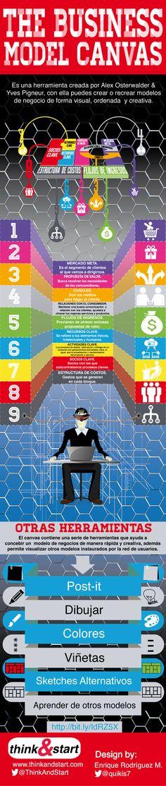 [INFOGRAFÍA] The Business Model Canvas - Think&Start