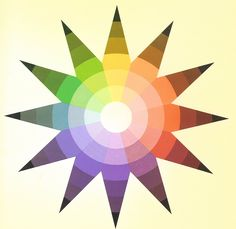 Color Star  (Desarrollado por Johannes Itten ca. 1950 en la Bauhaus y publicado en The Art of Color , 1970)