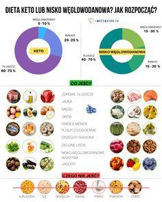 15 produktów bardzo wskazane na diecie ketogenicznej – Motywator Dietetyczny Superfoods, How To Plan, Cooking, Health, Drinks, Kitchen, Drinking, Cuisine, Health Care