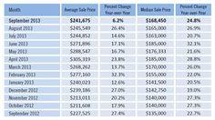 SW Florida real estate sale prices September 2013