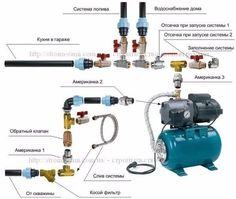 Фото: Схема подключения насосной станции. Водопровод на даче своими руками.