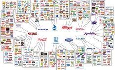 largest food companies