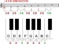 長音階の並び