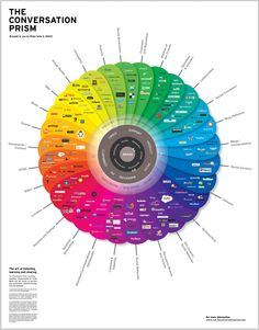 Infographic of the Day: The 28 Flavors of Online Conversation in 2010 | Co.Design: business + innovation + design