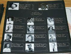 Genealogical Family Chart Style ~ If your family has lots of genealogical info and the normal family trees don't work (where do all of my Aunts and Uncles, Great Aunts and Great Uncles go?), use a chart style tree for each family. This way you can show your family's info and photos at a glance. In between the charts, add pages on those individual's family memories separately (like immigration to the US, milestone birthdays etc,).