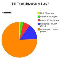 Still think baseball is easy?