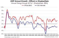Alternate Gross Domestic Product Chart
