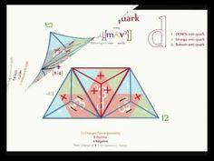 QM 07 - Quarks