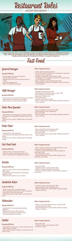 Fast Food Restaurant Job Descriptions | #Infographic