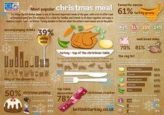 The Average Christmas Dinner Infographic