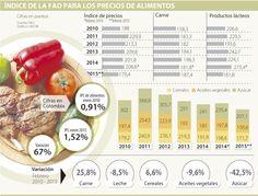 Los alimentos están baratos en el mundo, pero no en Colombia