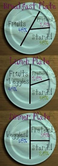 Plate Portions www.facebook.com/befit