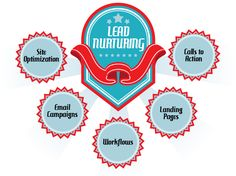 lead nurturing - Google Search
