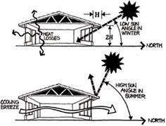 Active Solar House Plans grama sue's floor plan play land: passive solar - off grid l