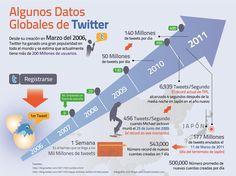 ¿Cómo se usa Twitter en Latinoamérica? Algunos datos globales sobre el crecimiento de la red.