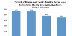 2015 03 10 Most people are happy to share their personal health data with advertisers