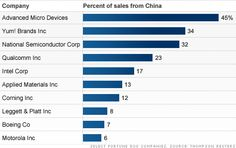 US companies with highest % of sales from China; 2010