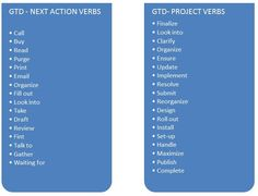 GTD - Next Action verbs & GTD - Project verbs. Super helpful when making your lists