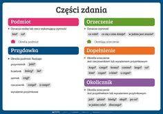 Części zdania - PlanszeDydaktyczne.pl English Handwriting, Learn Polish, Polish Language, Science For Kids, Study Tips, Fun Learning, Self Improvement, Good To Know, Grammar