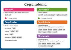 Części zdania - PlanszeDydaktyczne.pl