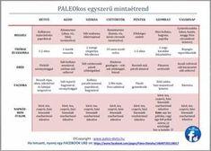 PALEOkos-egyszeru-mintaetrend-kicsi Healthy, Mars, Android, Recipes, Diet, March, Recipies, Ripped Recipes, Health